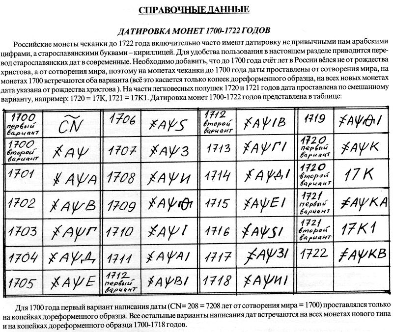 Кириллическое написание дат на монетах