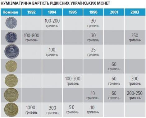 Обігові монети України